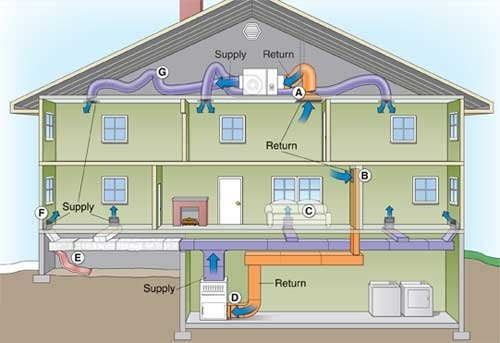 Ducts And Vents Definition